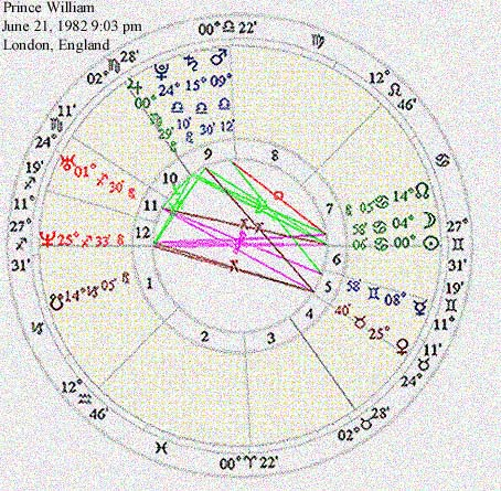 Article On Astrology Birth Chart For Englands Prince William By